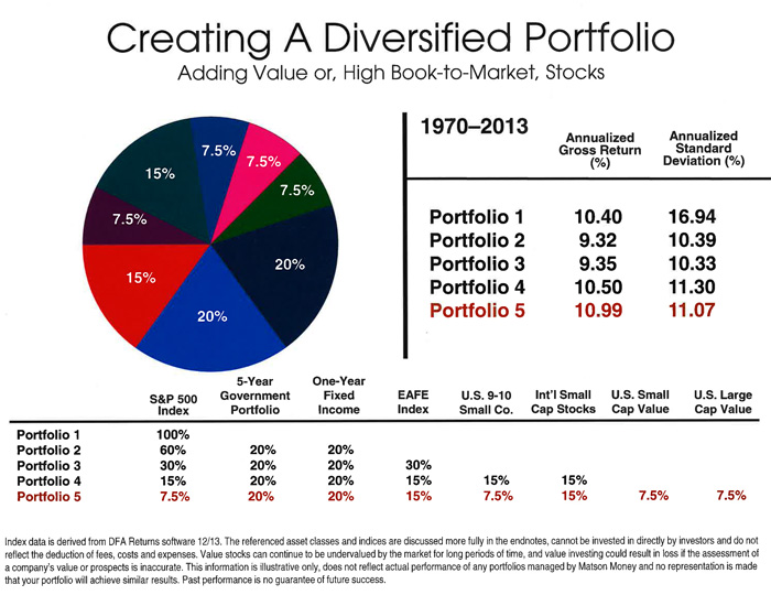 Diversification is an investment strategy to